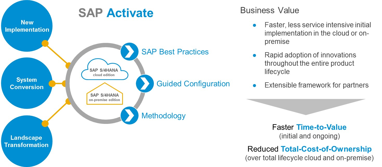 Simplifying and speeding up SAP implementations with SAP Activate ...